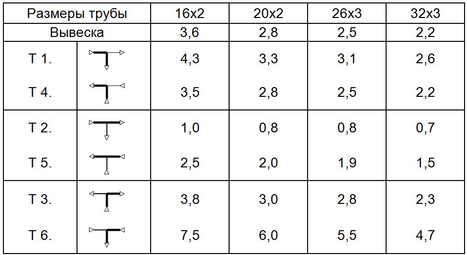 Фитинги, SLOVARM, PEX-THERM, металлопластиковые, трубы, металлопласт