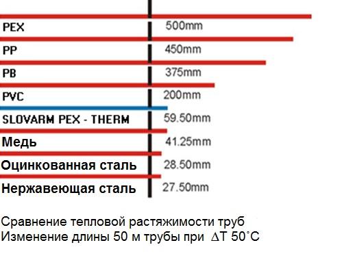 Система SLOVARM PEX-THERM (Словарм, Словакия) - Сравнение тепловой растяжимости труб. Изменение длины 50 м трубы при  ∆T 50˚C